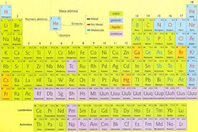 la tabla peridica de los elementos